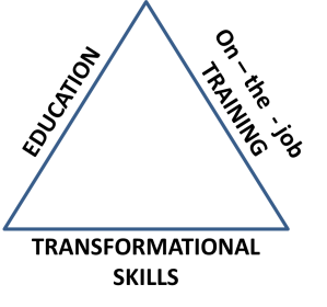 Triangle of Skills