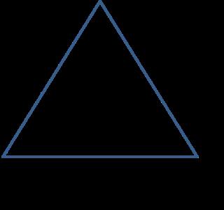 Triangle of Skills