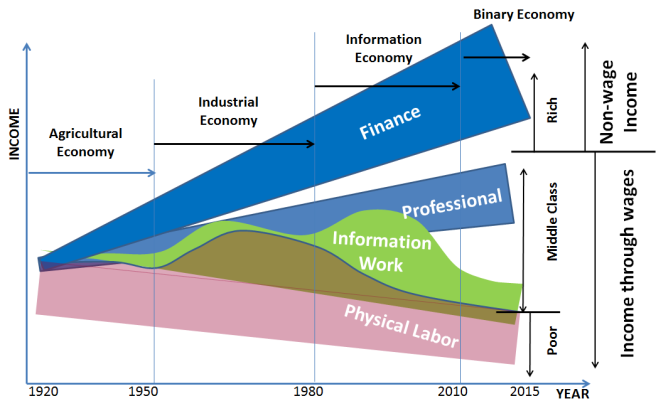 Wage and non-wage income