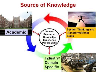 Knowledge Integration